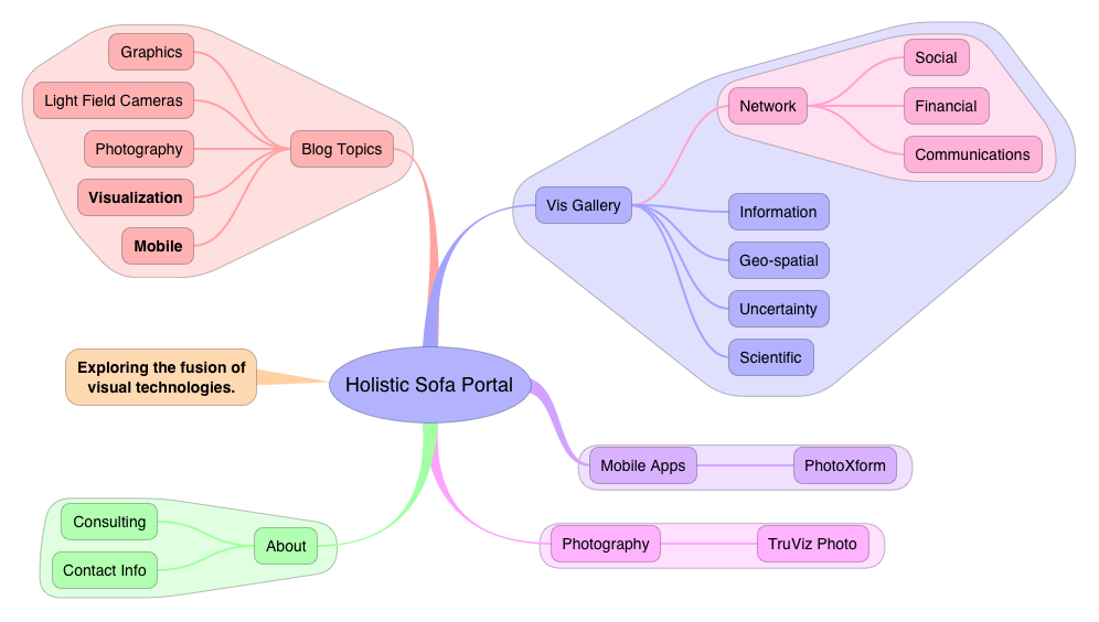 iThoughtsHD View of Holistic Sofa Website
