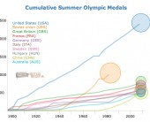 All Time Olympic Medal Wins | Holistic Sofa